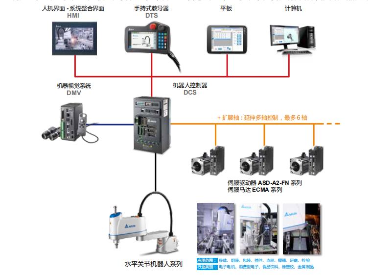 浅析台达SCARA机器人在成品外观检测中的应用